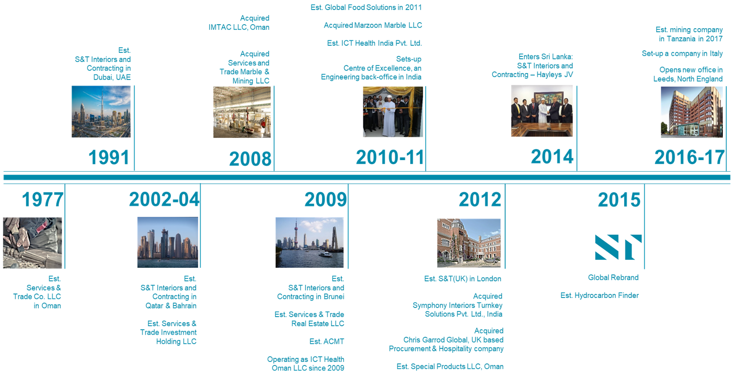 S&T Group Milestones, since 1977